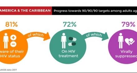 El 30% de las personas con VIH desconoce su diagnóstico en Argentina