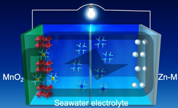 seawater_battery